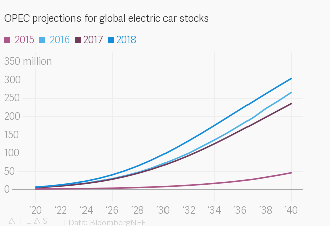 Electric car forecasts are all over the map — Quartz