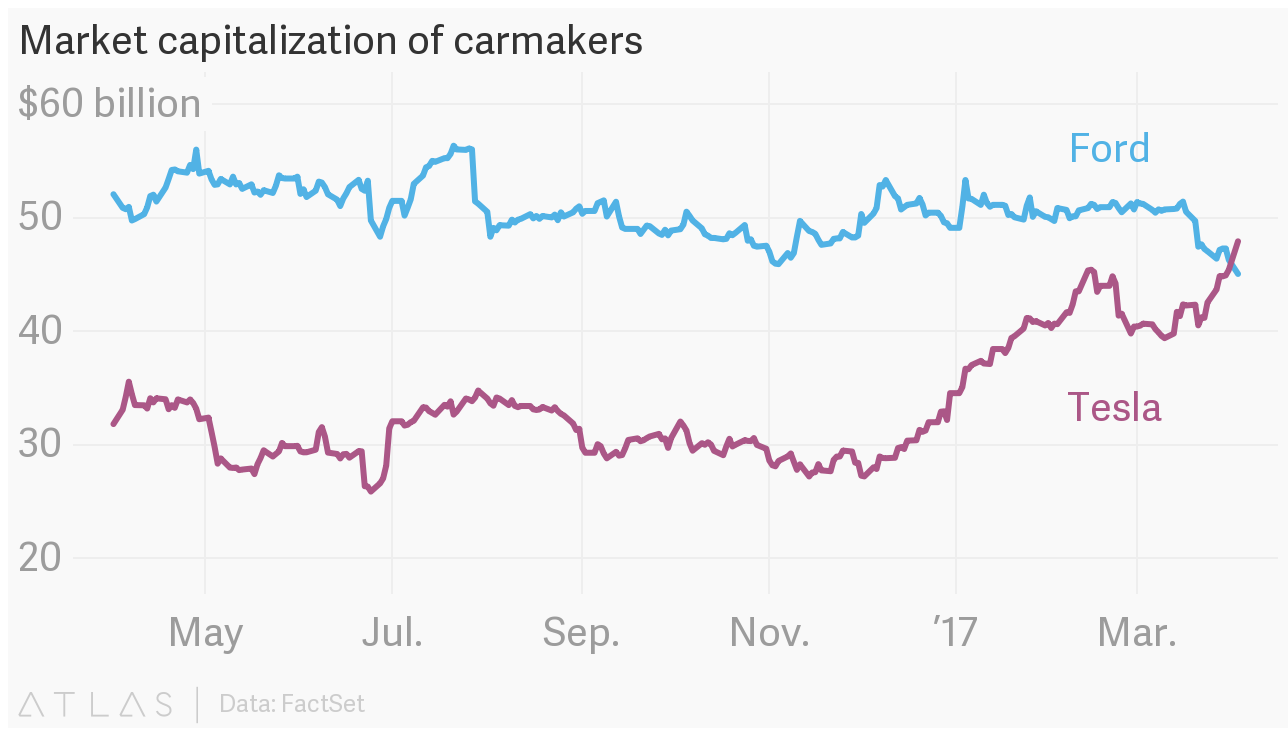 Market capitalization of carmakers