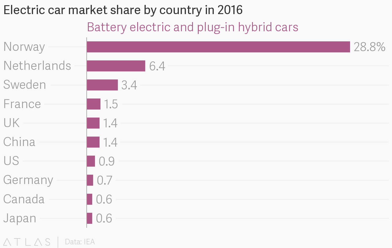 electric car market share by country in 2016. Black Bedroom Furniture Sets. Home Design Ideas