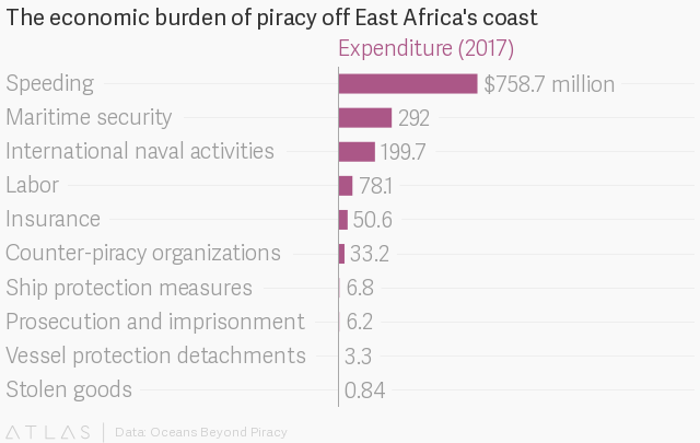 Somali piracy and armed robbery off the Indian Ocean doubled