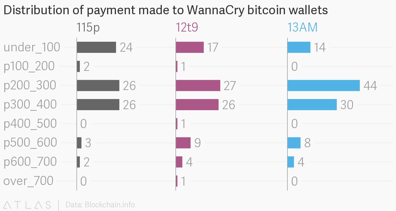 Distribution of payment made to WannaCry bitcoin wallets