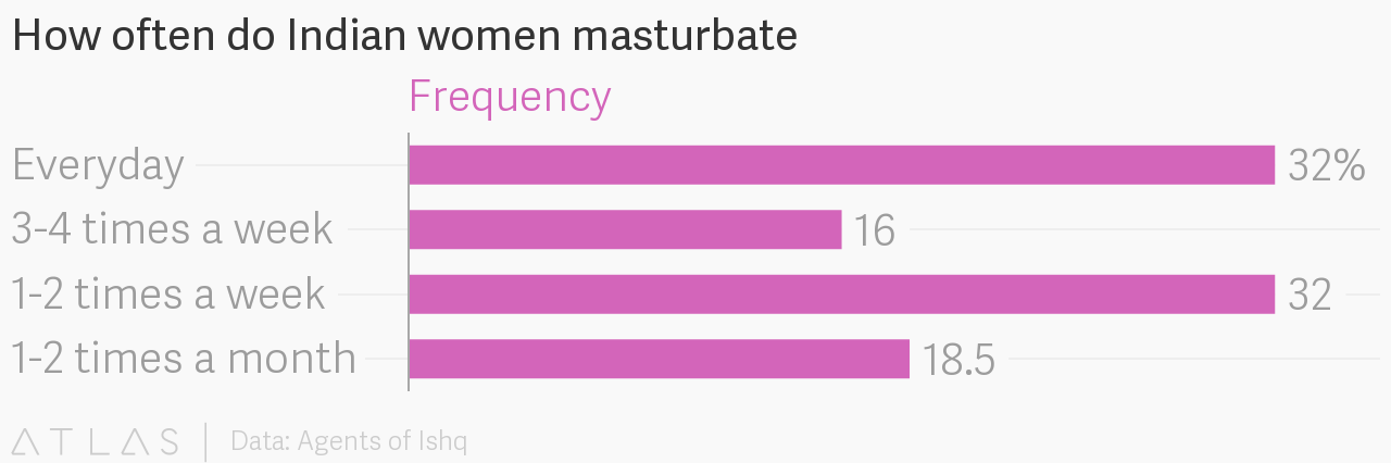 How often do woman masturbate