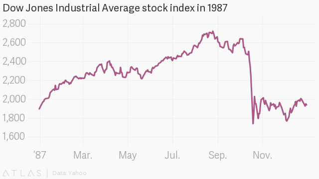 Black Monday 1987: The stock market crash that was so bad