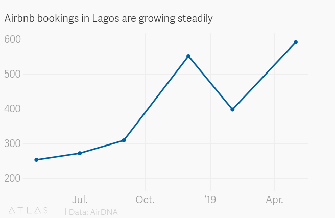 Lagos among Airbnb's fastest growing markets globally